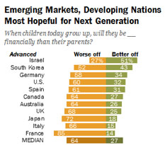 Graph of emerging markets, developing nations most hopeful for next generation
