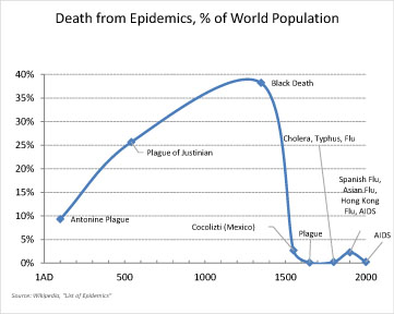 Graph of death by epidemics as a percentage of world population