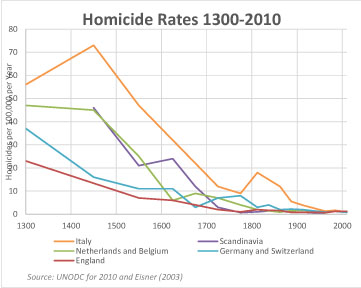 Graph of homicide rates, 1300-2010