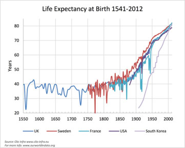 Graph of life expectancy at birth from 1541-2012