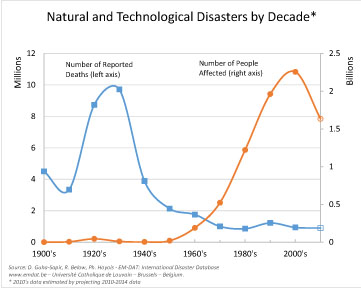 Graph of natural and technological disasters by decade