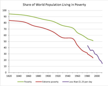 Graph of share of the world living in poverty